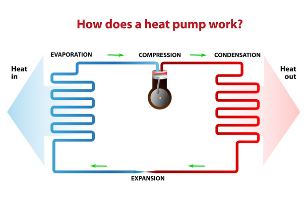 A diagram shows how heat pumps work